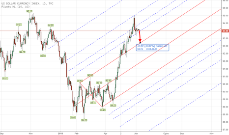 DXY: PITCHFORK - CFD DXY Weekly Analysis June 4th - 8th 2018