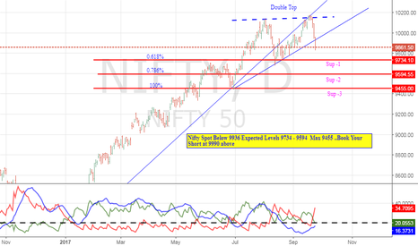 NIFTY: Nifty Short Below 9936