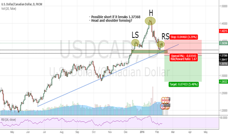 USDCAD: USD CAD short (possible forming of head and shoulders pattern)