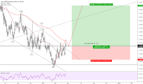 EURAUD: EURAUD Structure breakout
