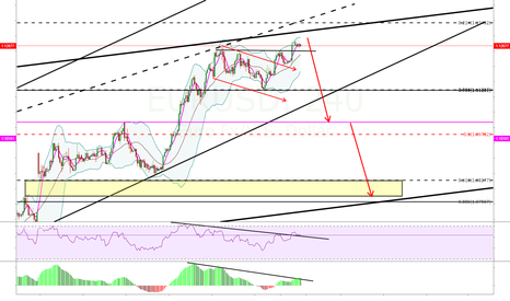 EURUSD: it is good time to sell