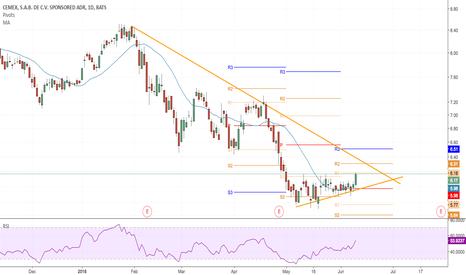 CX: Cemex Possible Bull Run