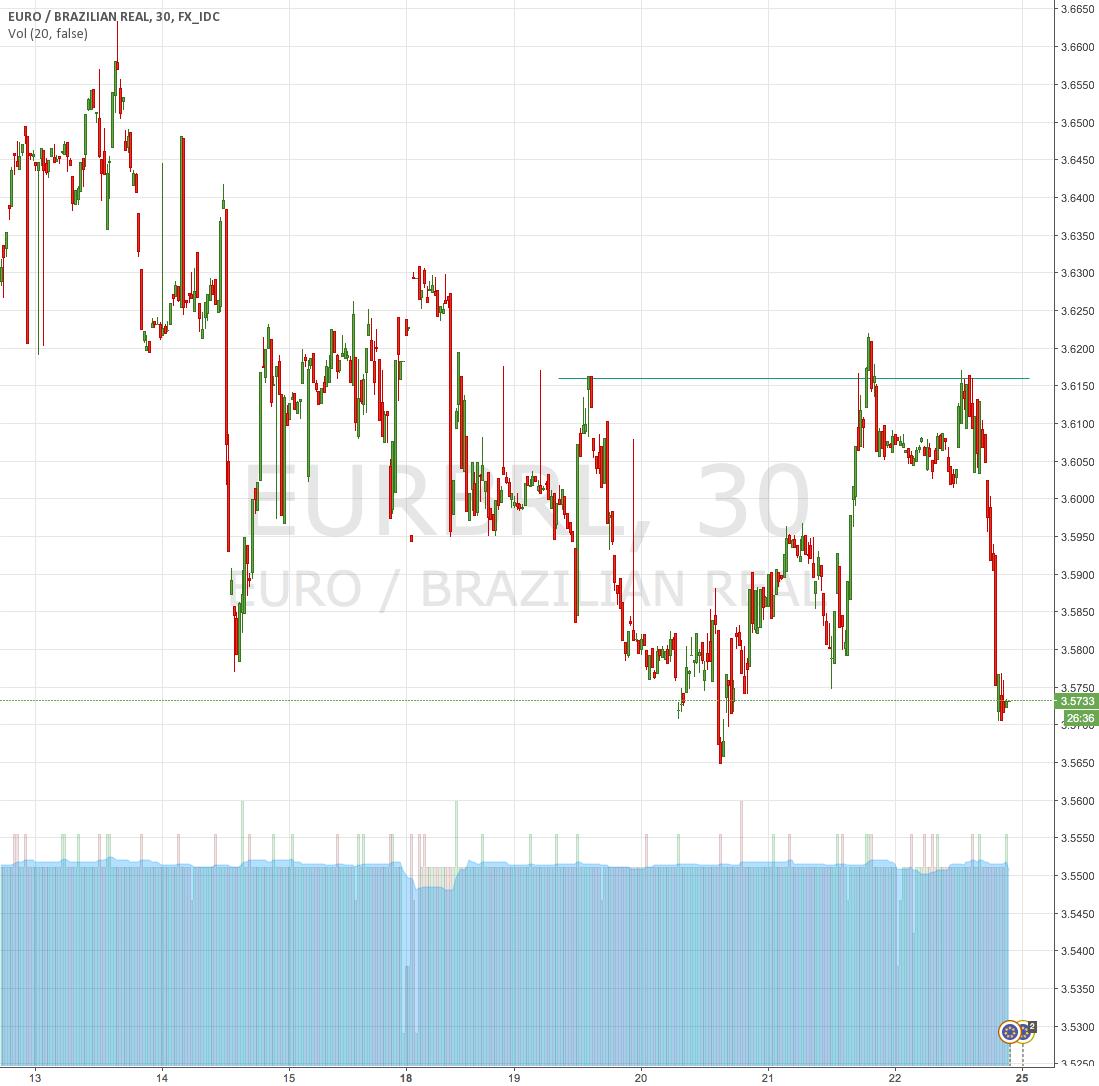 Triple tope EUR/BRL (triple top)