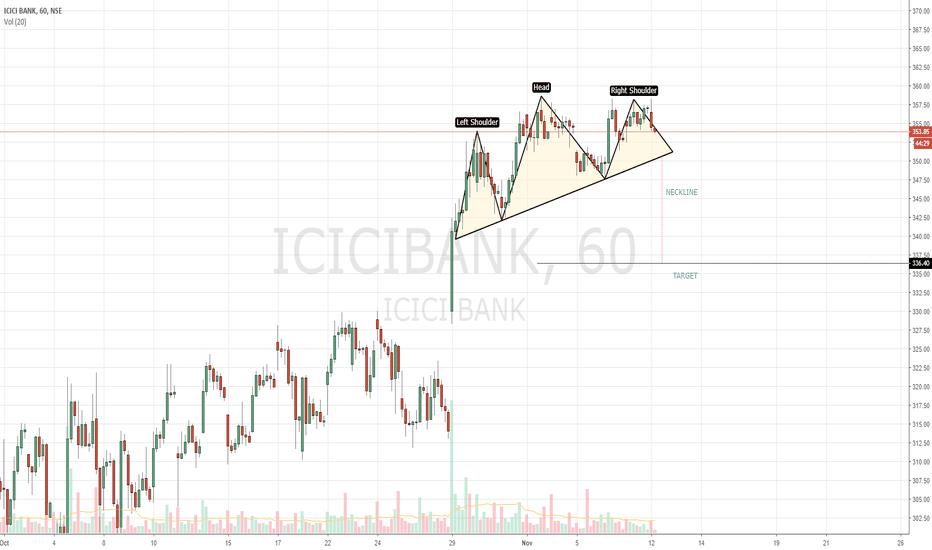 ICICIBANK: ICICI BANK : Possible Bearish Head & Shoulder