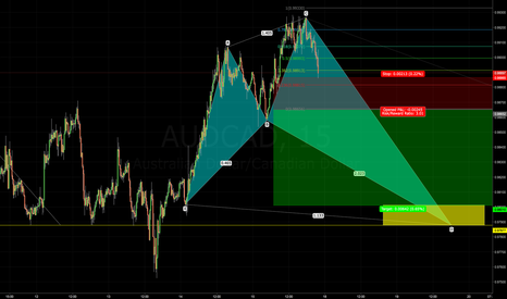 AUDCAD: POSSIBLE SHARK  PATTERN OPPORTUNITY