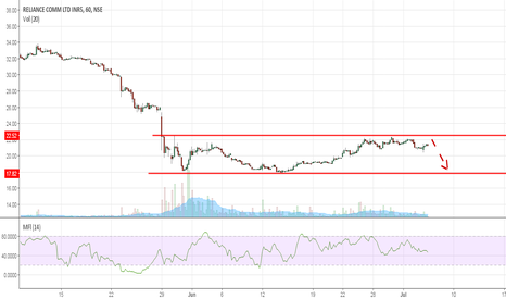 RCOM: RCom: Trading @ channel resistance zone