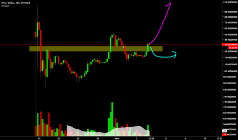 BTGUSD: Short Term Speculation of BITCOIN GOLD....