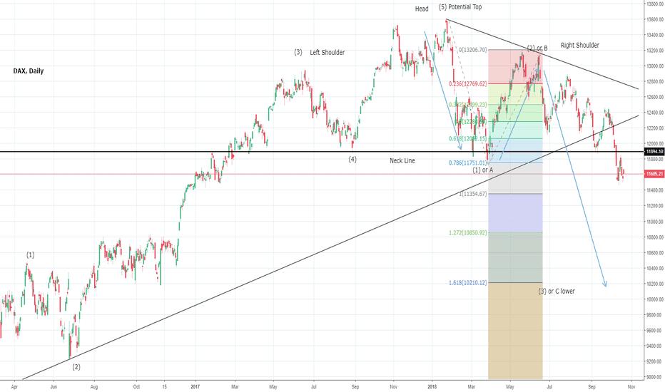 DAX: DAX could drop towards 10200 levels, medium term
