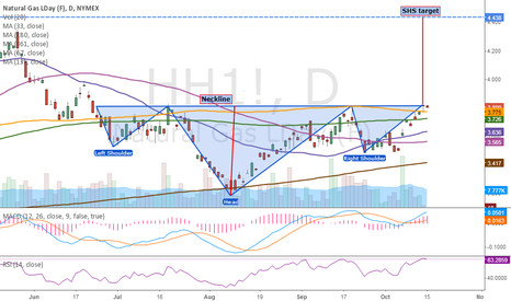 HH1!: Natural gas - a soon pedal to the metal IHS