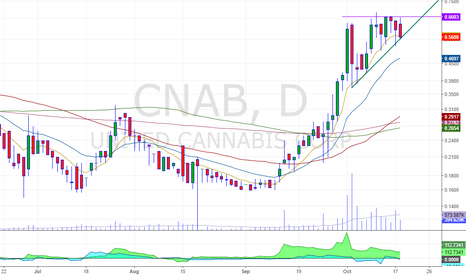 CNAB: Force breakout on a penny stock