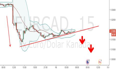 EURCAD: Adakah EC akan menuju ke 1.5?