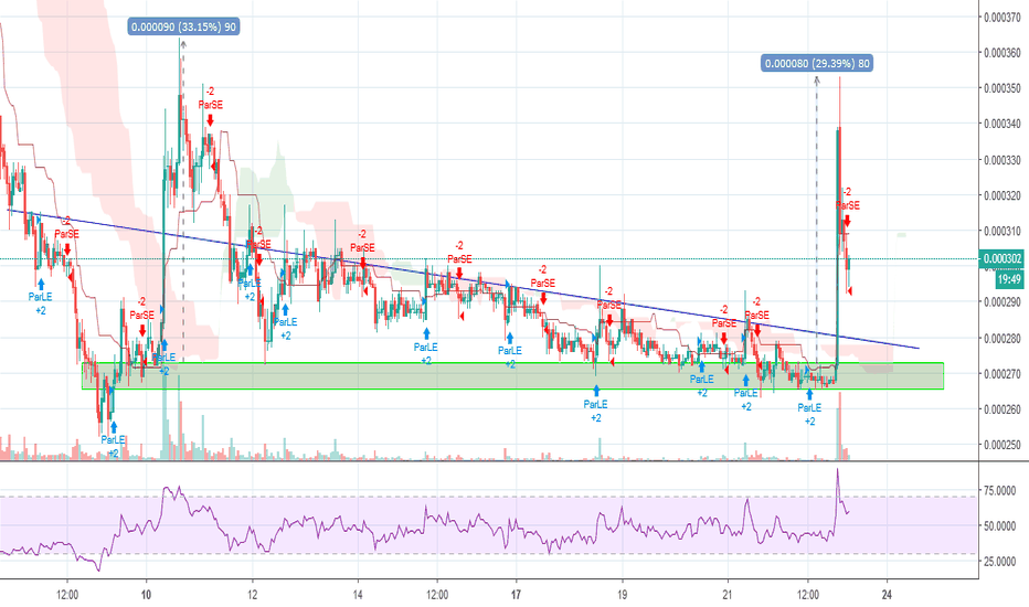 BCDBTC: Pump and dump orchestra on $BCD. What is happening?