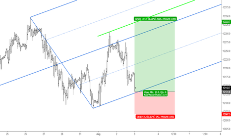 DE30EUR: DAX: Buy Opportunity Using Median Line Analysis