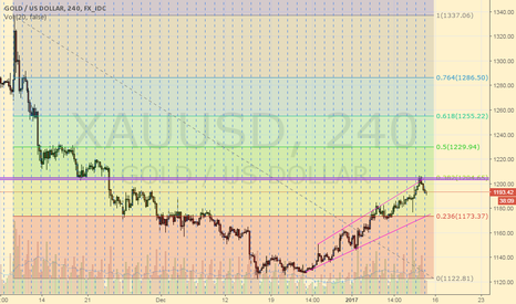 XAUUSD: XAU/USD Gold : Short