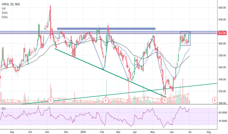 CIPLA: Cipla consolidating near resistance... breakout needed.