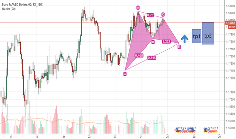 EURUSD: gartley pattern