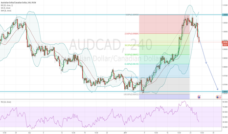 AUDCAD: AUDCAD - Sell Opportunity - Bollinger Band Breakout