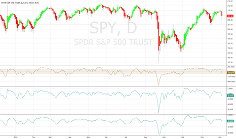 SPY: SPY New Downtrend