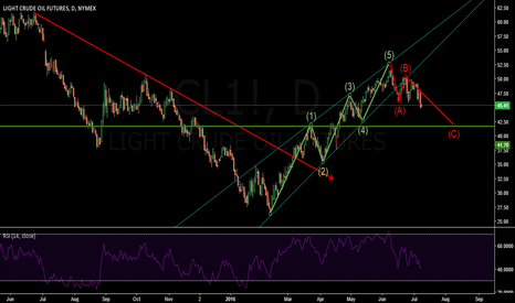 CL1!: CRUDEOIL - DAILY Elliott Correction Wave