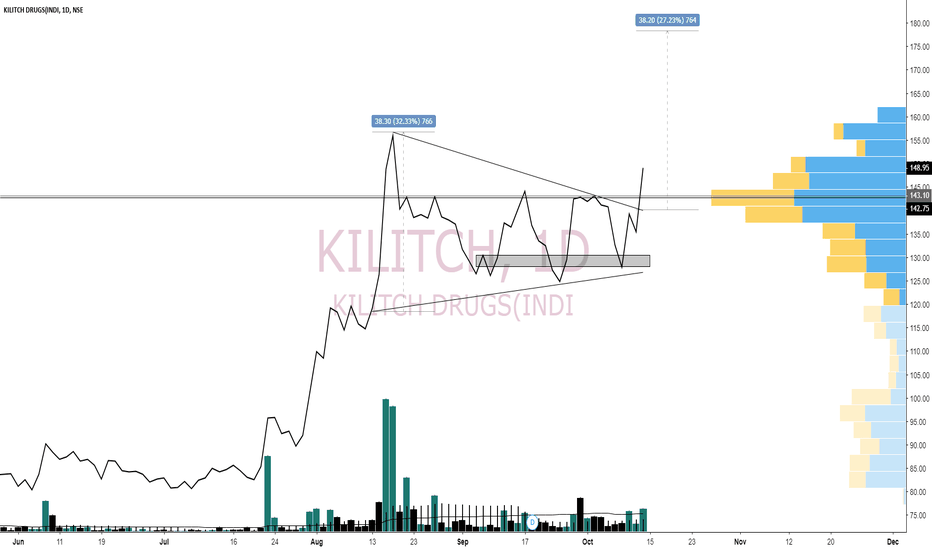 KILITCH: KILITEC STOCK AT BREAKOUT