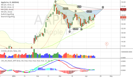 AAPL: ABCD Pattern and 130 is the Key