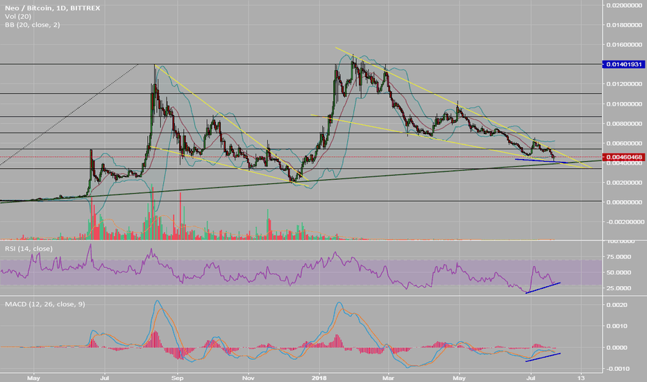 NEOBTC: NEO is ready for a new bull run!