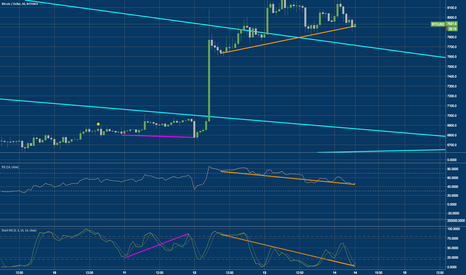 BTCUSD: BTC/Bitcoin bearish divergence