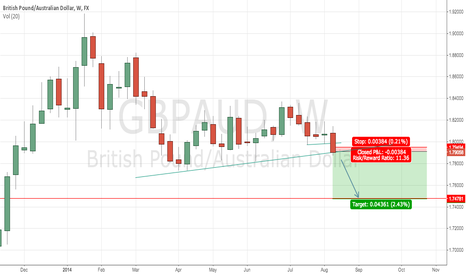 GBPAUD: GBPAUD weekly break and close trend line may signal a move lower