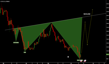 LTCUSD: INVERSE HEAD AND SHOULDERS ON D1 - ABC to the NECKLINE above 200