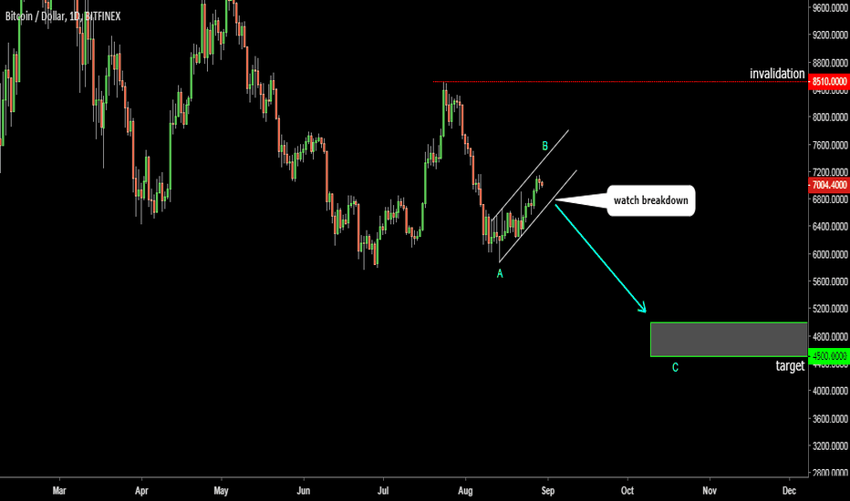 BTCUSD: Bitcoin. Another drop is pending to hit 4500-5000