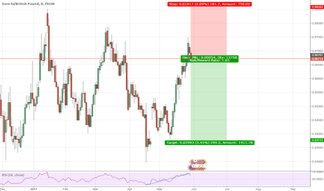 EURGBP: Eur/Gbp Sell