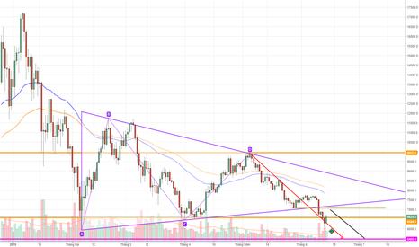 BTCUSD: BTCUSD, Bitcoin/ Dollar !