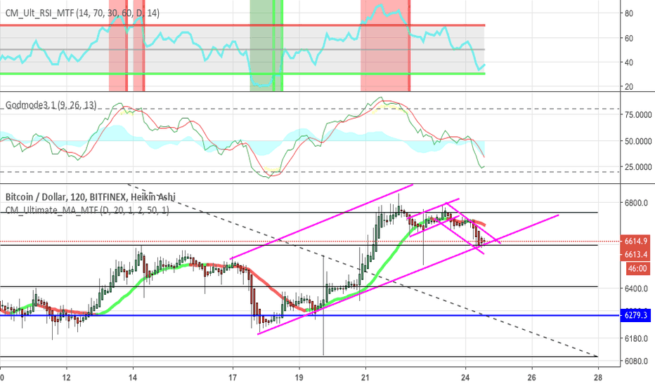 BTCUSD: time for 3rd wave??