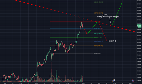 BTCEUR: A beginners perspective, trading at the major trendline
