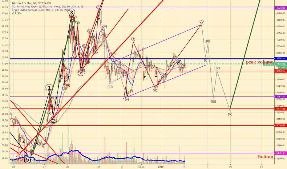BTCUSD: Bitcoin's detailed Elliott waves scenario - Friday