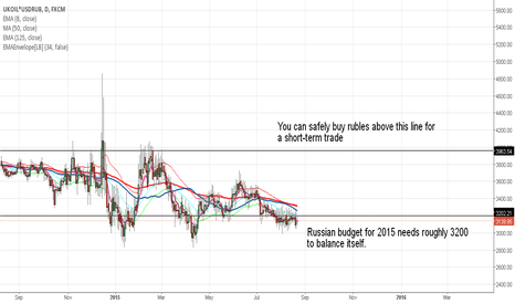 UKOIL*USDRUB: Russian ruble: stay short, stay safe