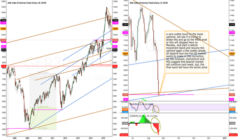 GER30: DAX: will continue the drop next week?