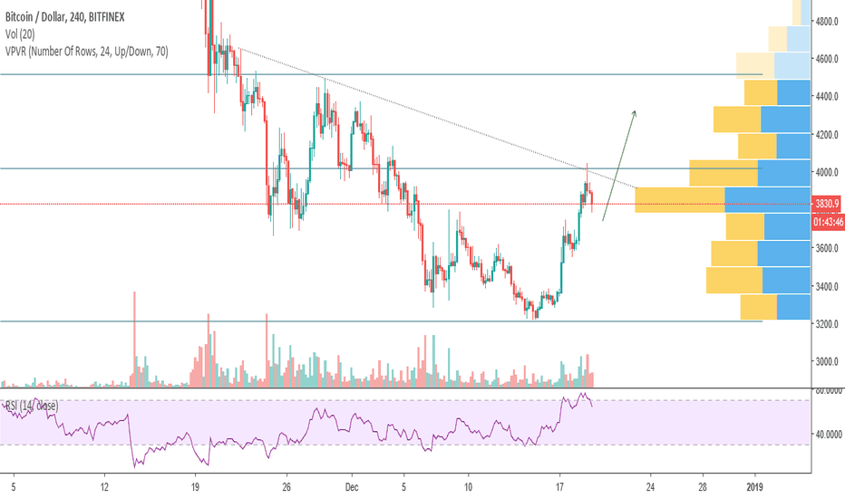 BTCUSD: BTC - looking for potential double top with more upside