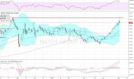 MTCH: tested and pulled back from October high