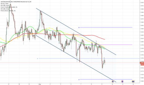 AUDSGD: AUD/SGD 1H Chart: Channel Down