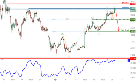 BTCUSD: Bitcoin Testing Its Resistance, Prepare For a Drop