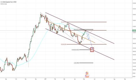 USDJPY: Sell Opportunity on Pullback to Bearish Trendline on USD/JPY