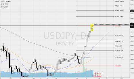 USDJPY: USDJPY - many bearish signals