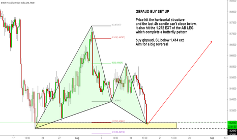 GBPAUD: GBPAUD BUY SET UP with Patterns and Structure