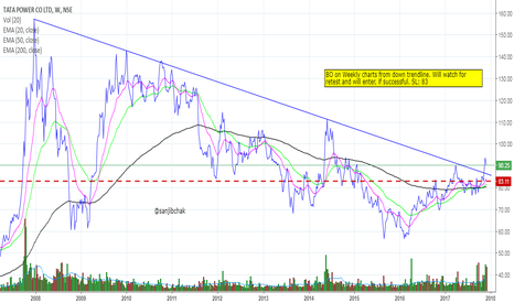 TATAPOWER: TATA POWER reverses from downtrend on weekly charts