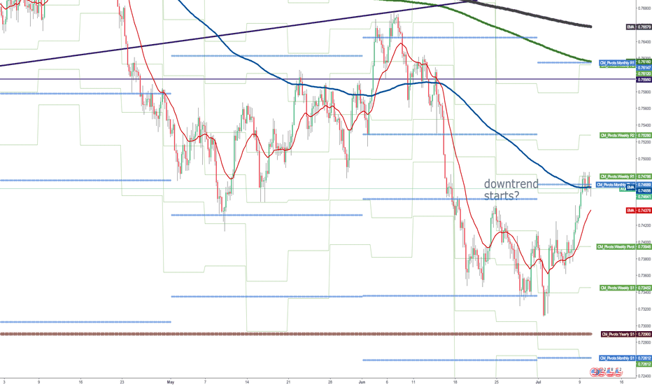 AUDUSD: Would audusd establish downtrend or continue range?