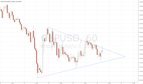 GBPUSD:  Symmetrical Triangle Bearish!!!