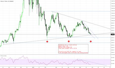 BTCUSDT: BITCOIN - Bull/bear scenarios