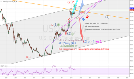 USDJPY: I concern minor wave ... next corrective will be down  deeper