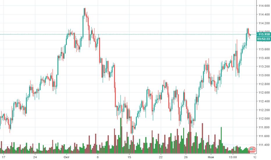 USDJPY: Прогноз по USD/JPY на 08.11.2018